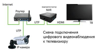 Что нужно для подключения видеокамеры?